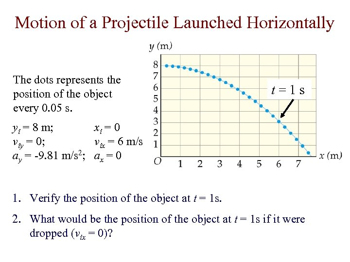 Motion of a Projectile Launched Horizontally The dots represents the position of the object