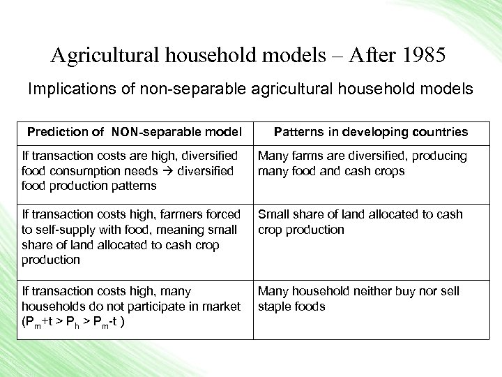 Agricultural household models – After 1985 Implications of non-separable agricultural household models Prediction of