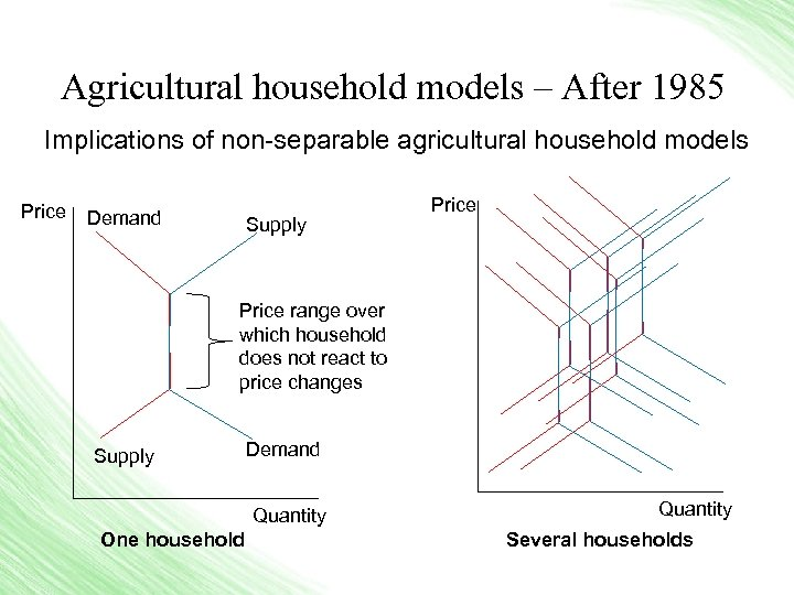 Agricultural household models – After 1985 Implications of non-separable agricultural household models Price Demand