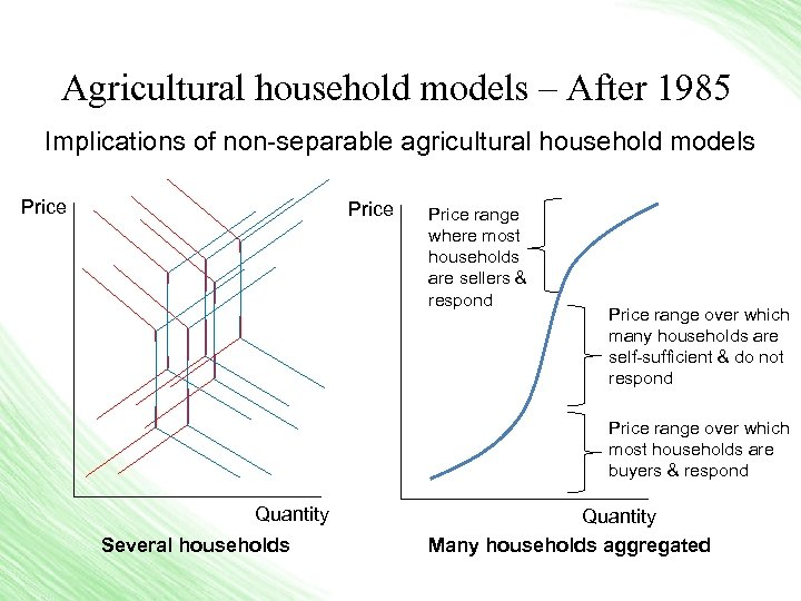 Agricultural household models – After 1985 Implications of non-separable agricultural household models Price range
