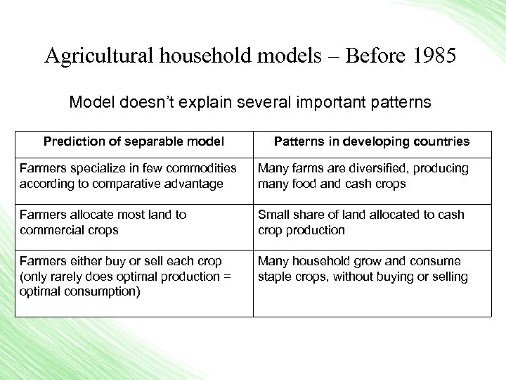 Agricultural household models – Before 1985 Model doesn't explain several important patterns Prediction of