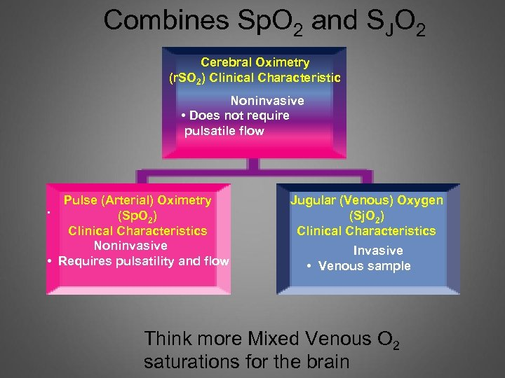 Combines Sp. O 2 and SJO 2 Cerebral Oximetry (r. SO 2) Clinical Characteristic