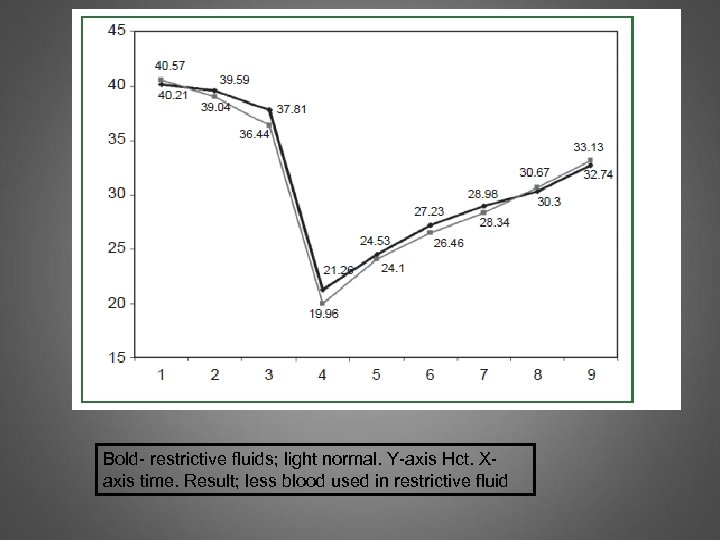 Bold- restrictive fluids; light normal. Y-axis Hct. Xaxis time. Result; less blood used in