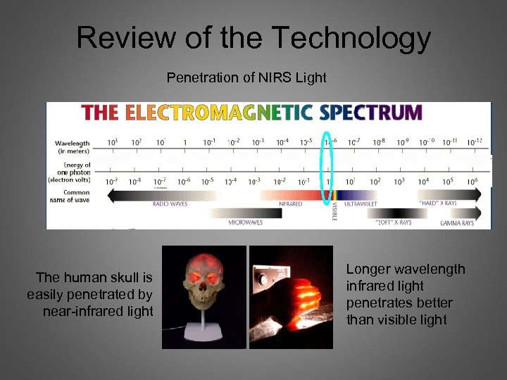Review of the Technology Penetration of NIRS Light The human skull is easily penetrated