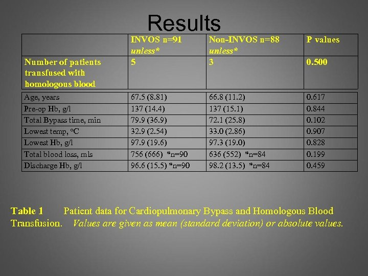 Results Number of patients transfused with homologous blood Age, years Pre-op Hb, g/l Total