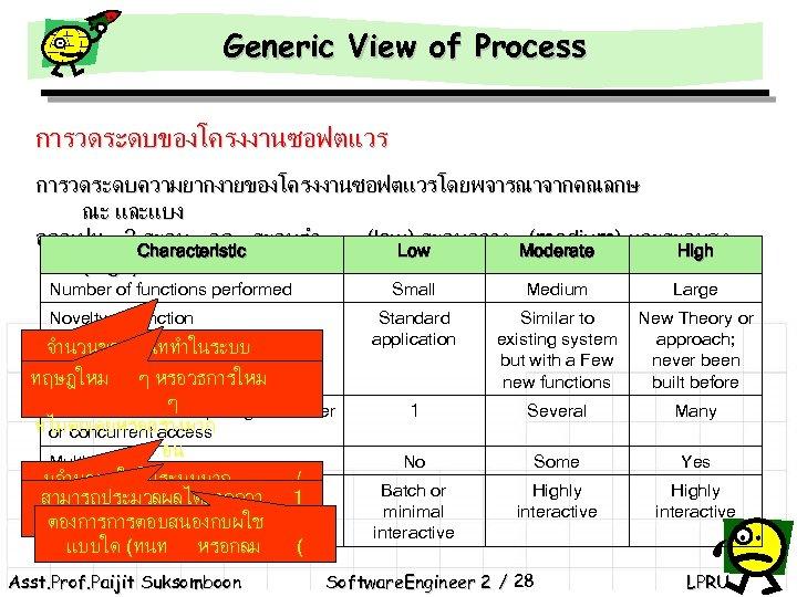 Generic View of Process การวดระดบของโครงงานซอฟตแวร การวดระดบความยากงายของโครงงานซอฟตแวรโดยพจารณาจากคณลกษ ณะ และแบง ออกเปน 3 ระดบ คอ ระดบตำ (low)