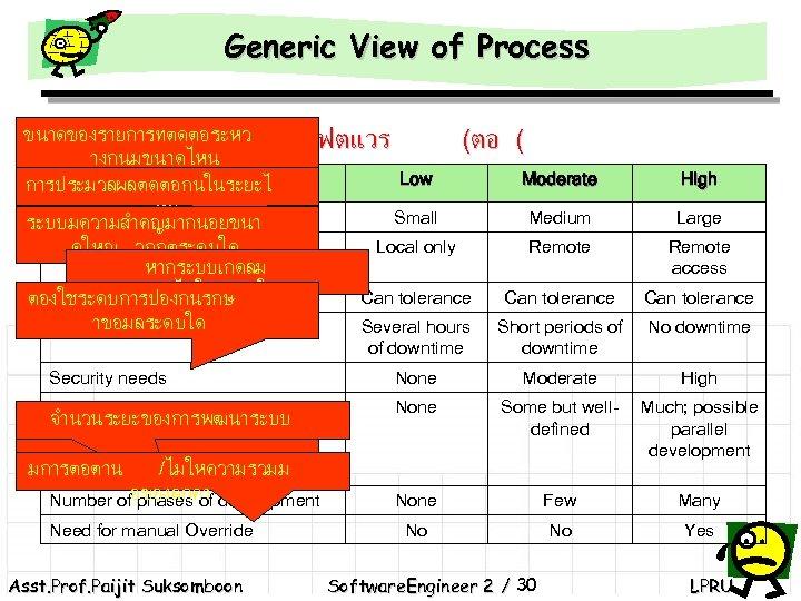 Generic View of Process ขนาดของรายการทตดตอระหว การวดระดบของโครงงานซอฟตแวร (ตอ ( างกนมขนาดไหน Characteristic Low Moderate การประมวลผลตดตอกนในระยะไ หน