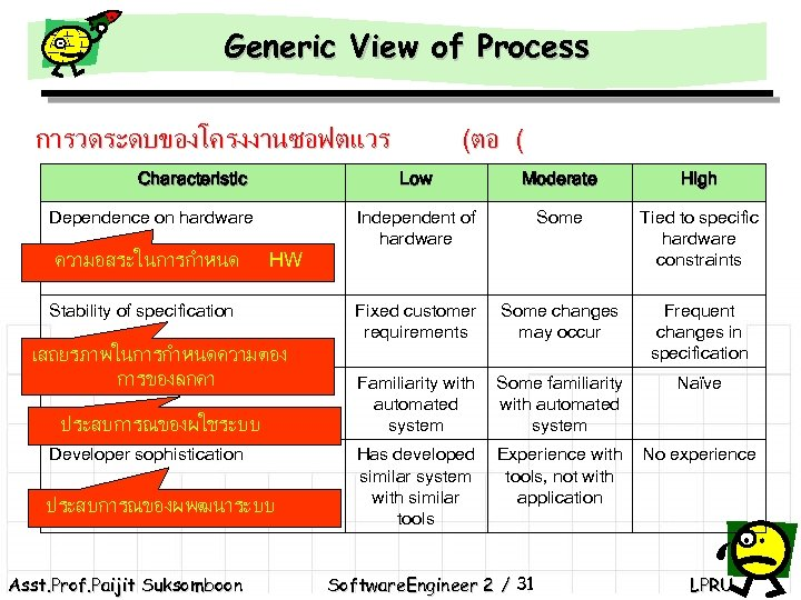 Generic View of Process การวดระดบของโครงงานซอฟตแวร Characteristic Low High Some Tied to specific hardware constraints