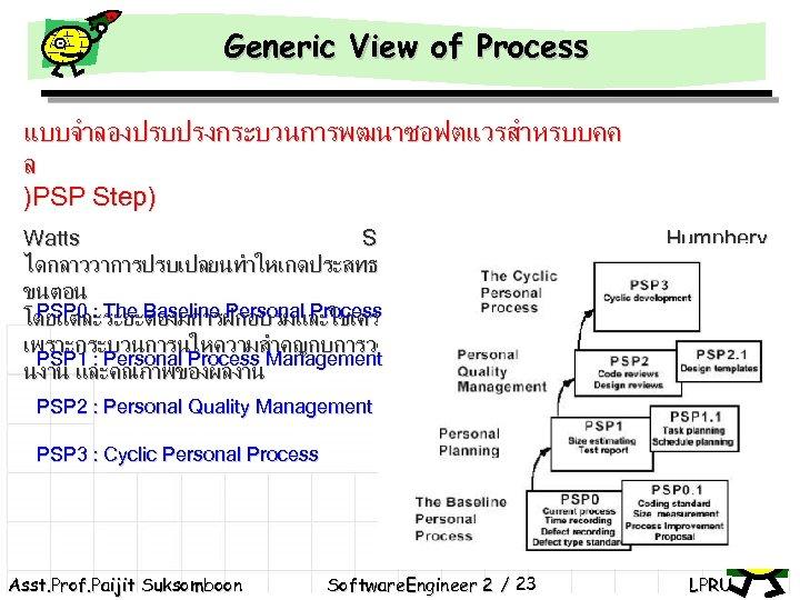 Generic View of Process แบบจำลองปรบปรงกระบวนการพฒนาซอฟตแวรสำหรบบคค ล )PSP Step) Watts S. ไดกลาววาการปรบเปลยนทำใหเกดประสทธภาพสวนบคคลตองผาน ขนตอน 4 PSP
