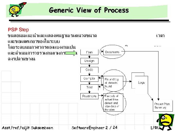 Generic View of Process PSP Step ขนตอนนแนะนำและแสดงพนฐานเรมตนวดขนาด และขอมลทเกยวของในระบบ โดยระดบนนกวศวกรตองแบงงานเปน และดำเนนการวธรวมกนตามกรอบงาน ดงรปดานขางน Asst. Prof. Paijit