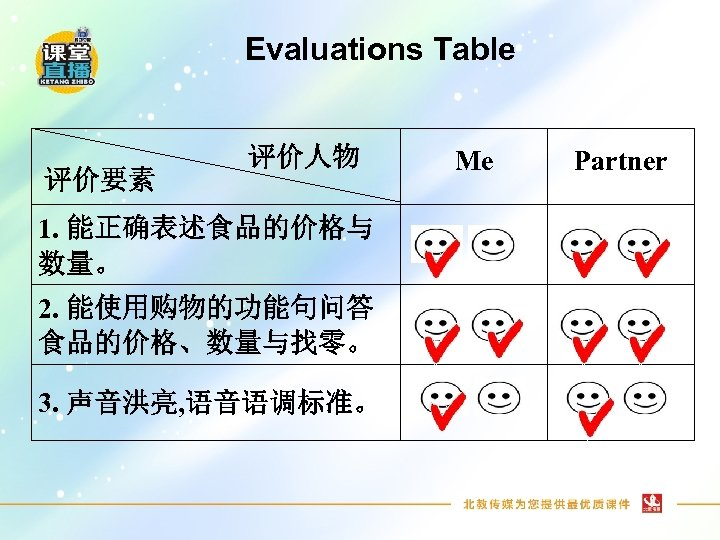 Evaluations Table 评价要素 评价人物 1. 能正确表述食品的价格与 数量。 2. 能使用购物的功能句问答 食品的价格、数量与找零。 3. 声音洪亮, 语音语调标准。 Me