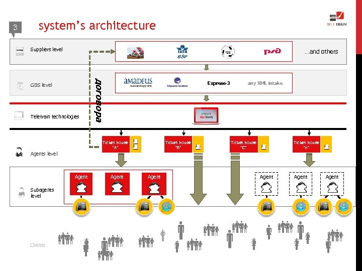 3 system's architecture Suppliers level …and others BSP Teletrain technologies договора GDS level Express-3