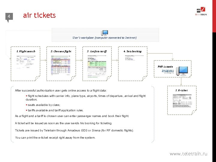 4 4 air tickets User's workplace (computer connected to Inetrnet) 1. Flight search 2.