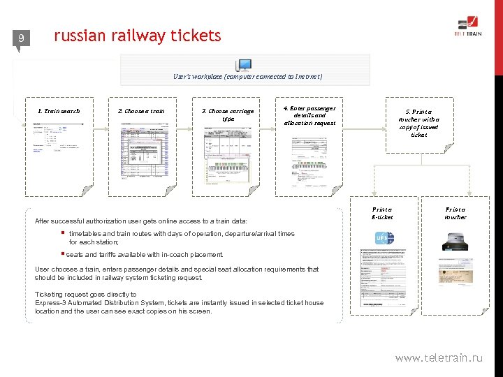 9 russian railway tickets User's workplace (computer connected to Inetrnet) 1. Train search 2.