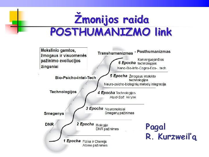 Žmonijos raida POSTHUMANIZMO link Pagal R. Kurzweil'ą