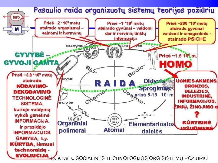 Pasaulio raida organizuotų sistemų teorijos požiūriu Prieš ~2 *109 metų atsirado organizmai – valdomi