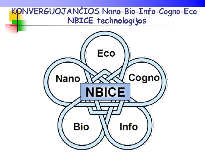 KONVERGUOJANČIOS Nano-Bio-Info-Cogno-Eco NBICE technologijos