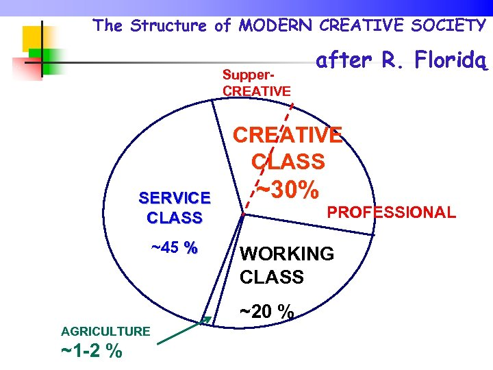 The Structure of MODERN CREATIVE SOCIETY Supper. CREATIVE after R. Floridą CREATIVE CLASS SERVICE