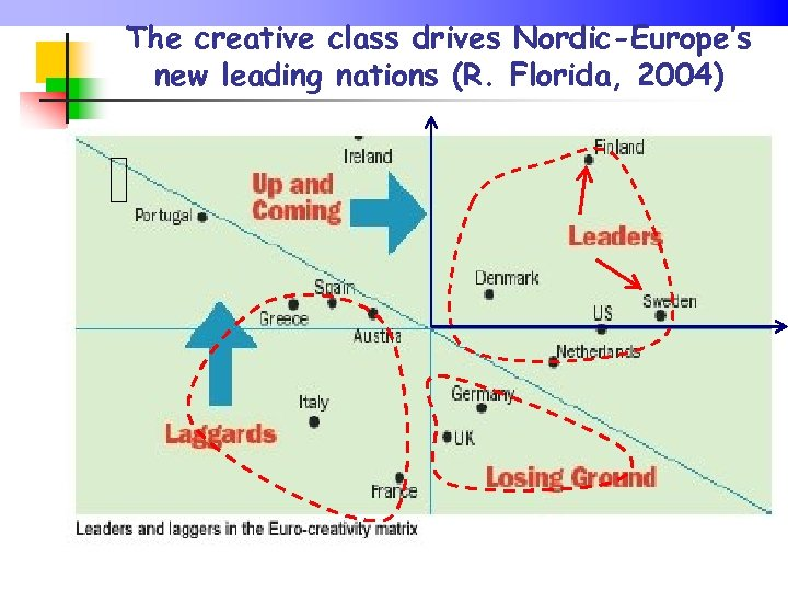 The creative class drives Nordic-Europe's new leading nations (R. Florida, 2004)