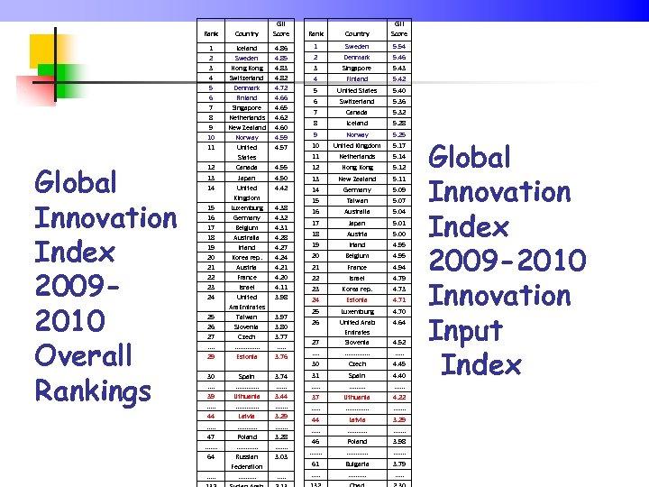 GII Score Rank 1 2 3 4 5 6 7 8 9 10 11