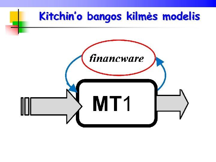 Kitchin'o bangos kilmės modelis