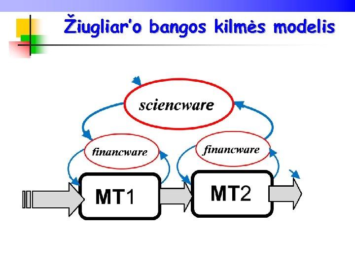 Žiugliar'o bangos kilmės modelis