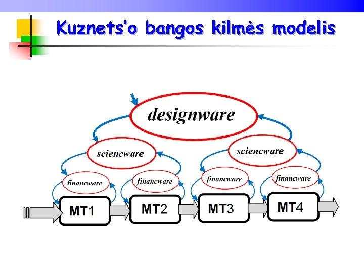 Kuznets'o bangos kilmės modelis