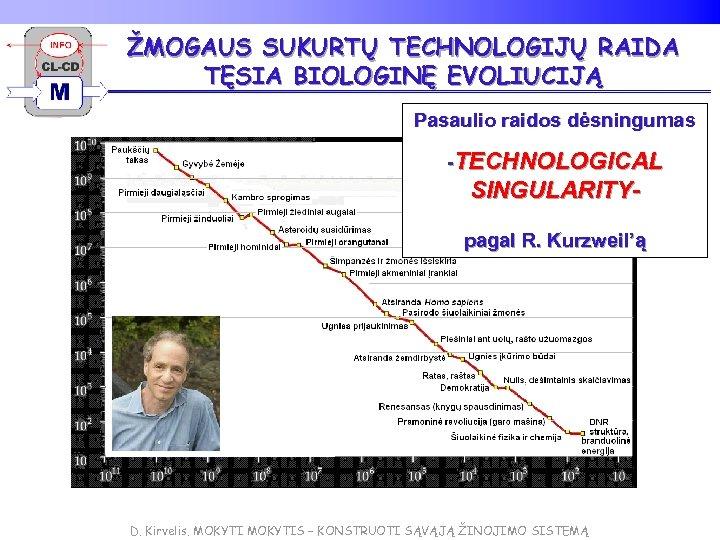 ŽMOGAUS SUKURTŲ TECHNOLOGIJŲ RAIDA TĘSIA BIOLOGINĘ EVOLIUCIJĄ Pasaulio raidos dėsningumas -TECHNOLOGICAL SINGULARITYpagal R. Kurzweil'ą