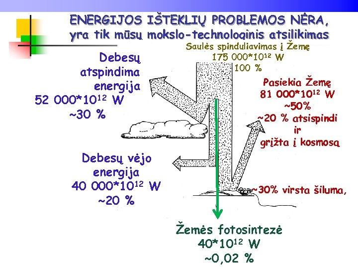 ENERGIJOS IŠTEKLIŲ PROBLEMOS NĖRA, yra tik mūsų mokslo-technologinis atsilikimas Debesų atspindima energija 52 000*1012