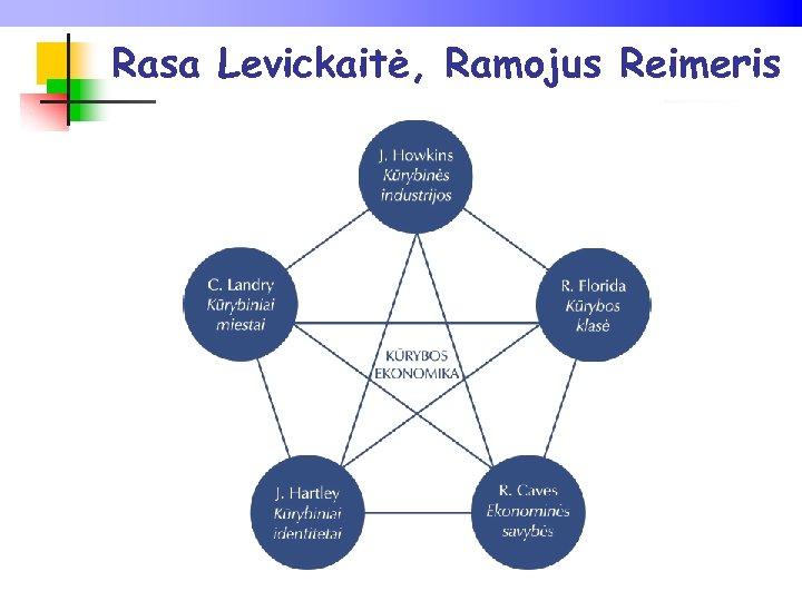 Rasa Levickaitė, Ramojus Reimeris