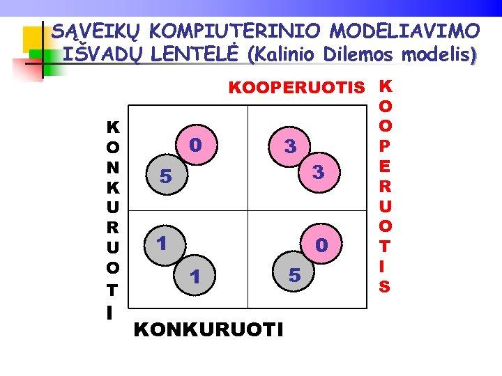 SĄVEIKŲ KOMPIUTERINIO MODELIAVIMO IŠVADŲ LENTELĖ (Kalinio Dilemos modelis) K O N K U R
