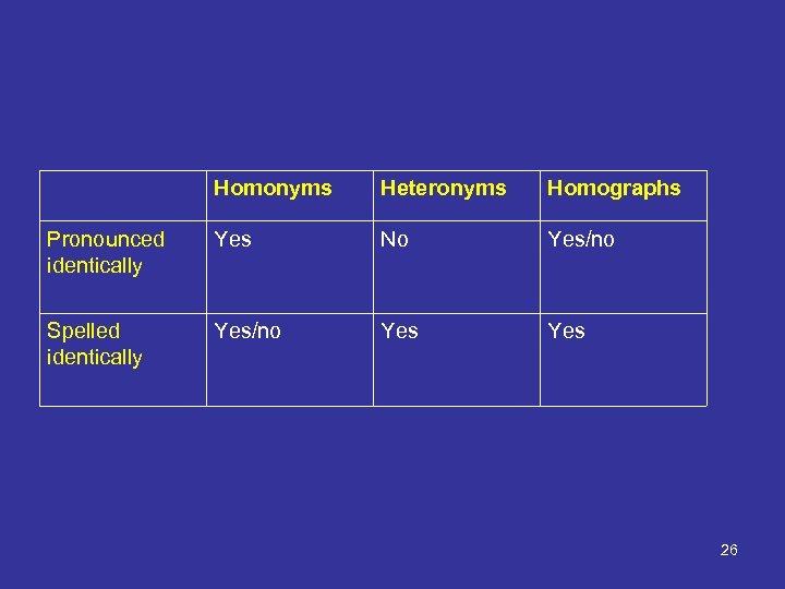 Homonyms Heteronyms Homographs Pronounced identically Yes No Yes/no Spelled identically Yes/no Yes 26
