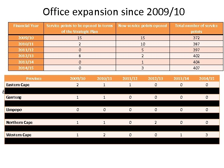 Office expansion since 2009/10 Financial Year 2009/10 2010/11 2011/12 2012/13 2013/14 2014/15 Service points