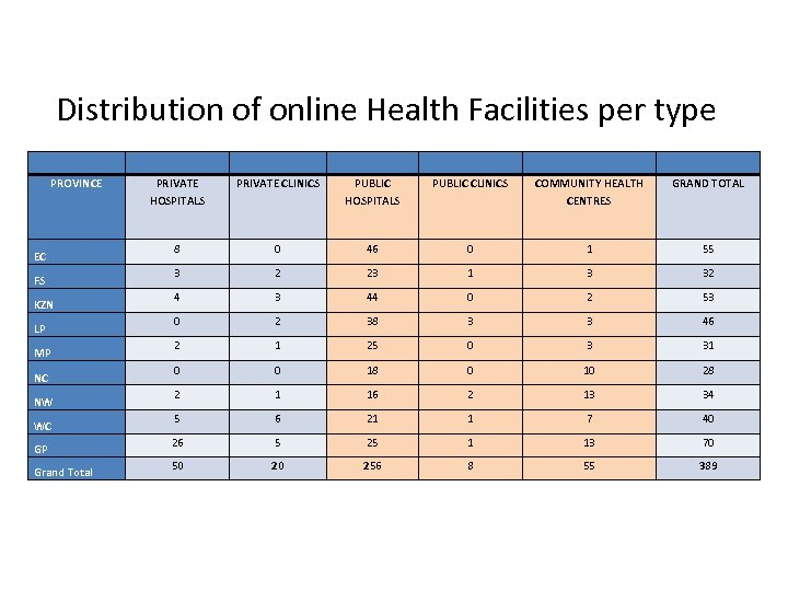 Distribution of online Health Facilities per type PROVINCE EC FS KZN LP MP NC