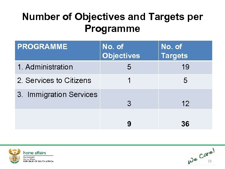 Number of Objectives and Targets per Programme PROGRAMME 1. Administration 2. Services to Citizens