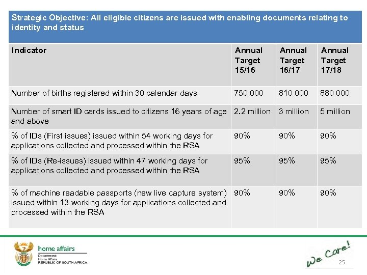 Strategic Objective: All eligible citizens are issued with enabling documents relating to identity and