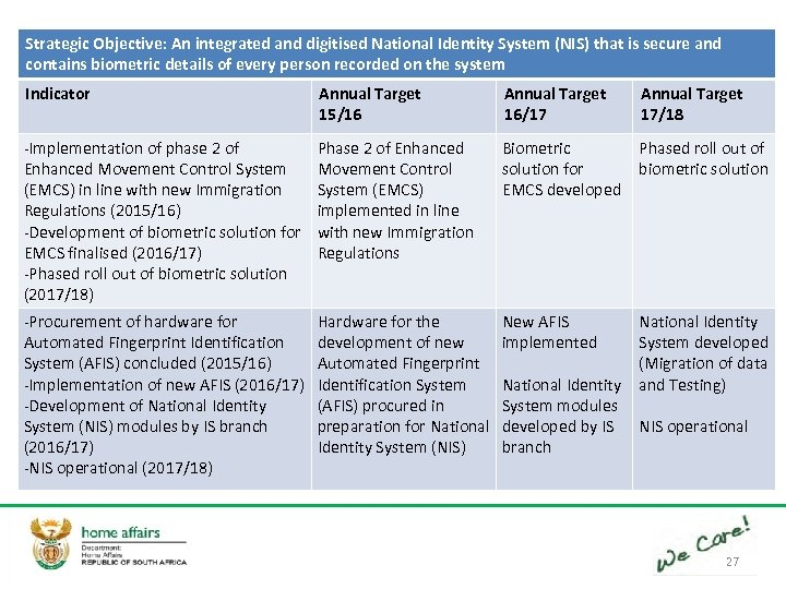 Strategic Objective: An integrated and digitised National Identity System (NIS) that is secure and