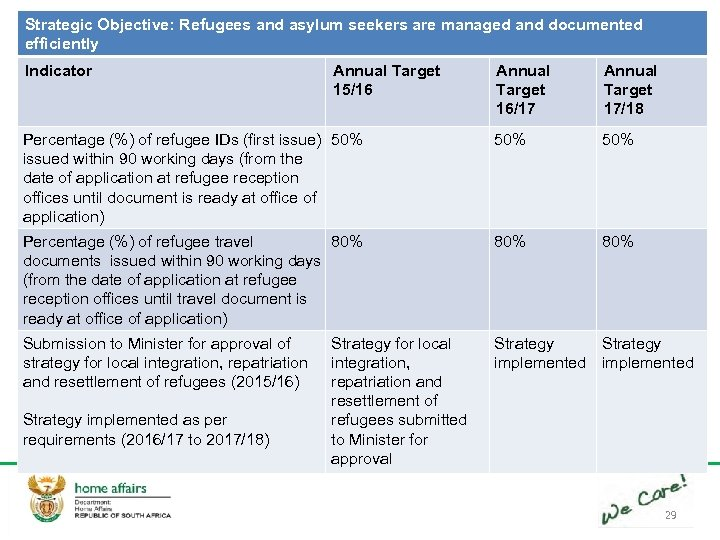 Strategic Objective: Refugees and asylum seekers are managed and documented efficiently Indicator Annual Target