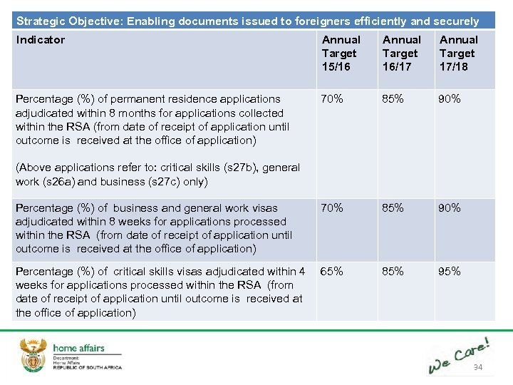 Strategic Objective: Enabling documents issued to foreigners efficiently and securely Indicator Annual Target 15/16
