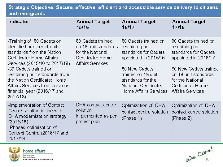Strategic Objective: Secure, effective, efficient and accessible service delivery to citizens and immigrants Indicator