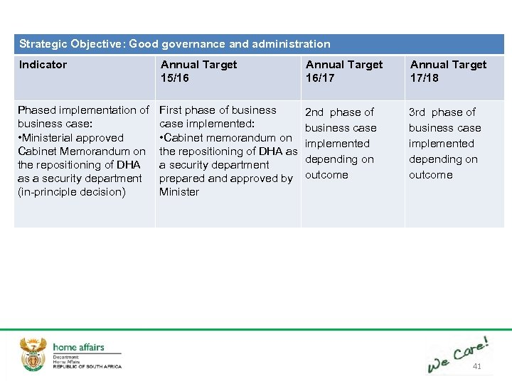 Strategic Objective: Good governance and administration Indicator Annual Target 15/16 Annual Target 16/17 Annual