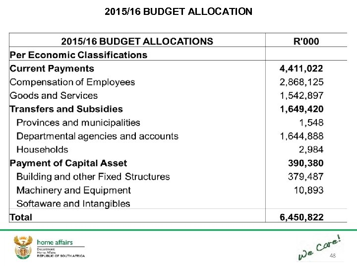 2015/16 BUDGET ALLOCATION 48