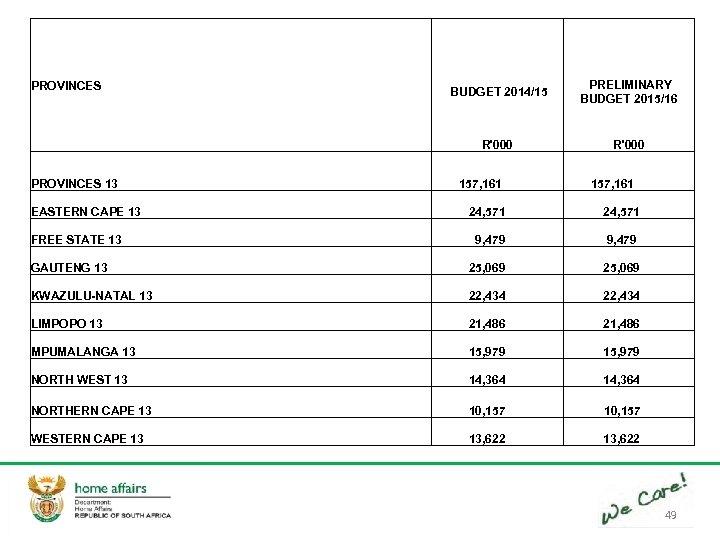 BUDGET 2014/15 PRELIMINARY BUDGET 2015/16 R'000 PROVINCES 13 157, 161 EASTERN CAPE 13