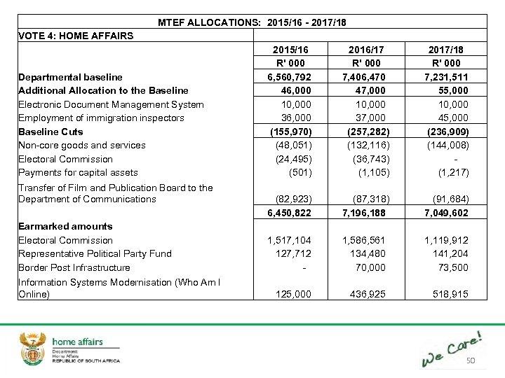 MTEF ALLOCATIONS: 2015/16 - 2017/18 VOTE 4: HOME AFFAIRS 2015/16 2016/17 R' 000 Departmental