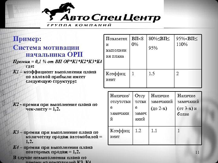 Пример: Система мотивации начальника ОРП Показател ВП 8 и 0% выполнен ия плана Премия