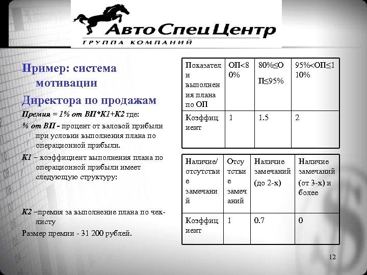 Пример: система мотивации Директора по продажам Показател ОП 8 и 0% выполнен ия плана