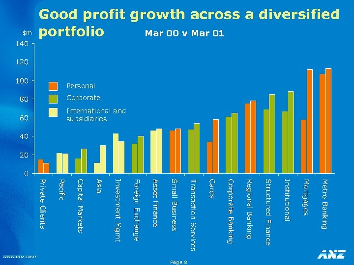 $m Good profit growth across a diversified portfolio Mar 00 v Mar 01 Personal