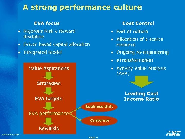 A strong performance culture EVA focus Cost Control • Rigorous Risk v Reward discipline