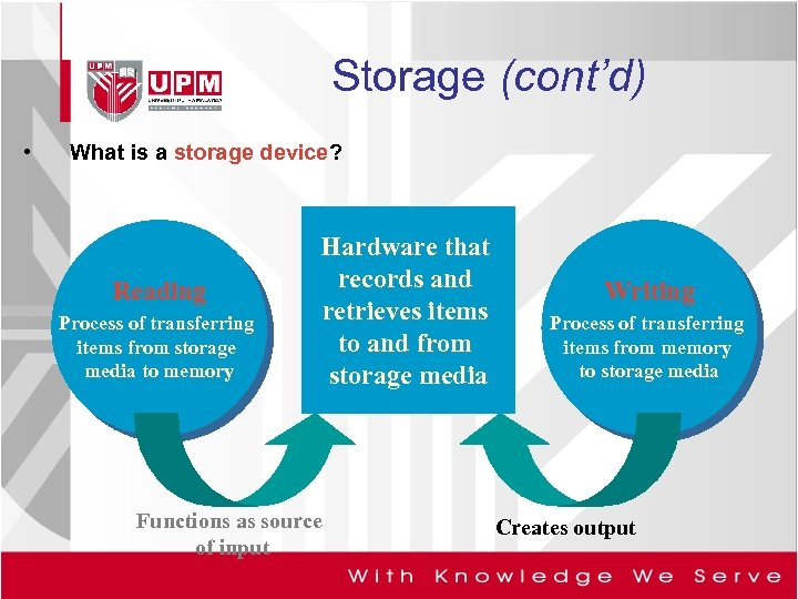 Storage (cont'd) • What is a storage device? Reading Process of transferring items from