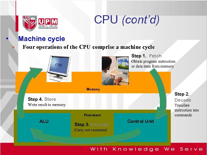 CPU (cont'd) • Machine cycle Ø Four operations of the CPU comprise a machine
